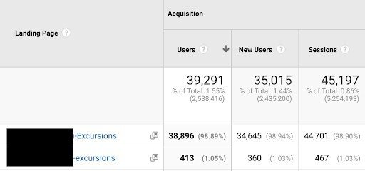 Google Analytics results for uppercase and lowercase versions of same page, showing difference in number of users and sessions
