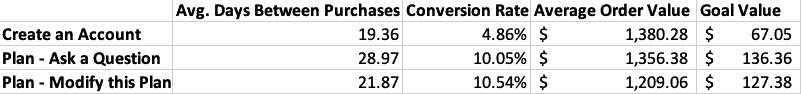 Data table tracking days between purchase, conversion rate, average order value, and goal value.