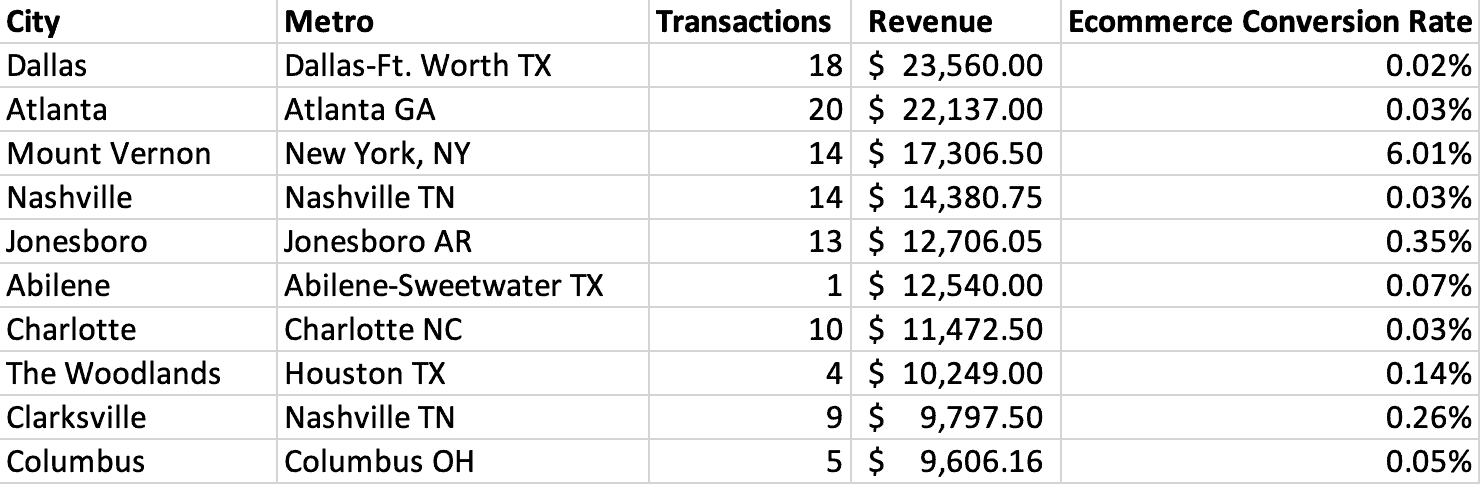 Google Analytics data tale of revenue and conversion rates.