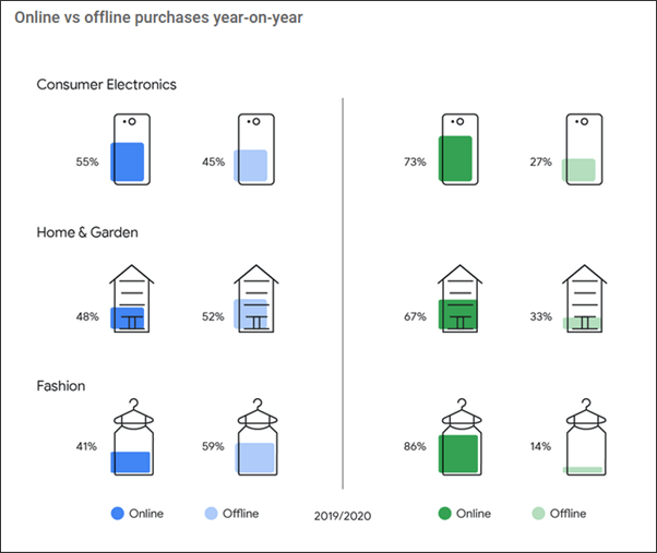 Preparing Retailers For Q4 2020 - supporting graphic - screenshot