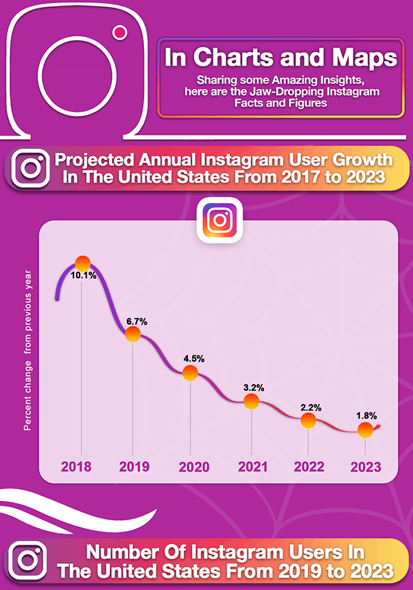 Instagram facts and figures