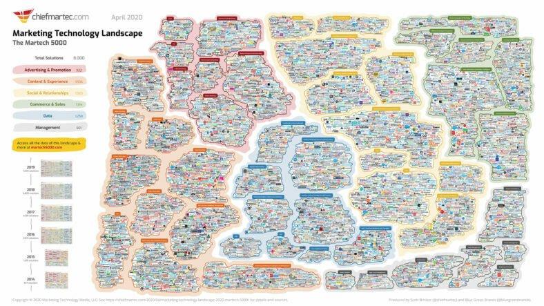 ChiefMarTech.com's visual representation of marketing automation tools.